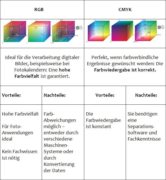 Farbraum Tabelle